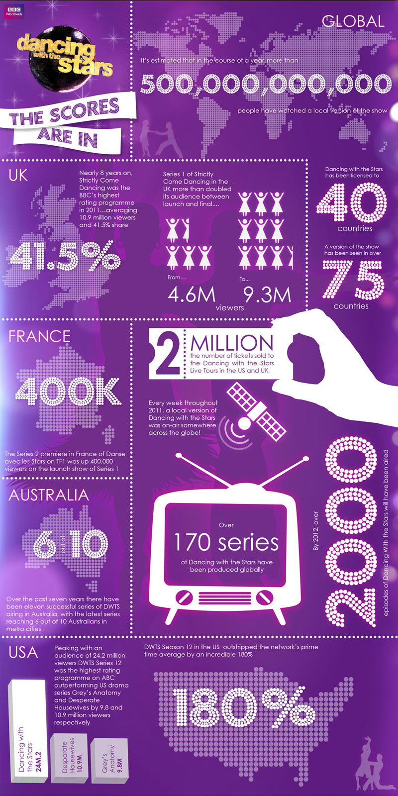 Infographic for Dancing with the Stars